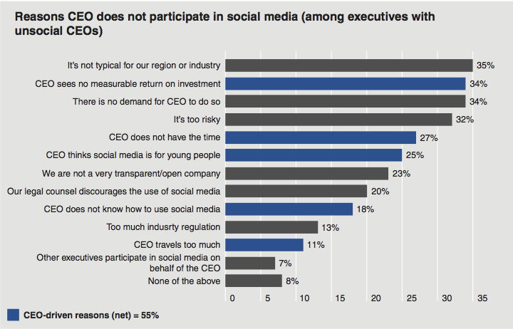 Top reasons CEOs give for not participating in social media.