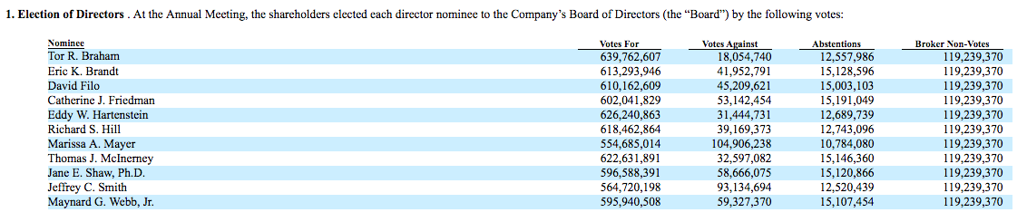How shareholders voted for Yahoo's board of directors at its 2016 annual meeting.
