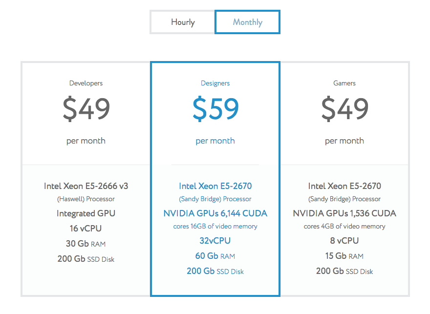 Pricing for Sixa's cloud computers as of July 19, 2016.