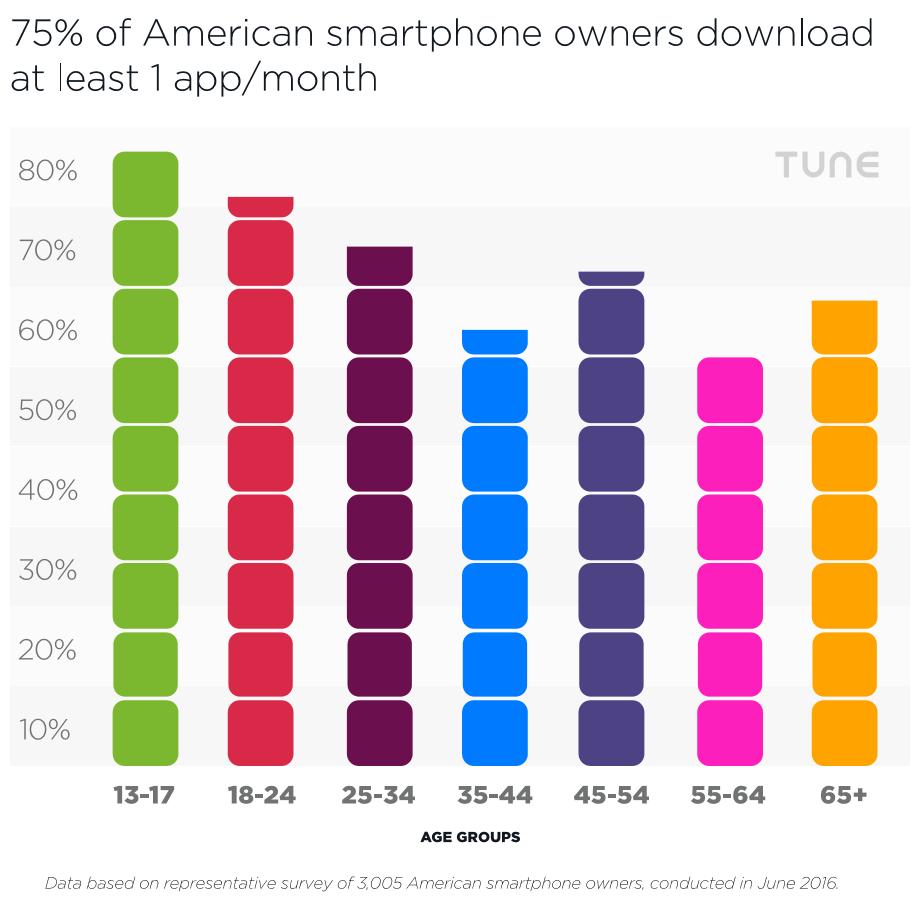 Tune-app-download-per-month