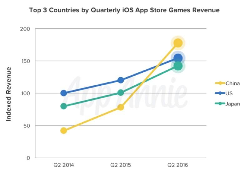 China's iOS game revenue surpasses the U.S.
