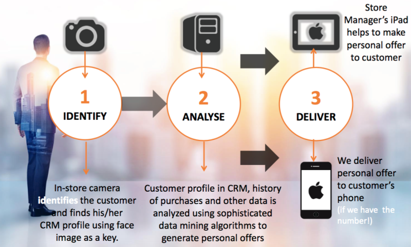 VisionLabs claims that its facial recognition technology can make CRM more efficient.