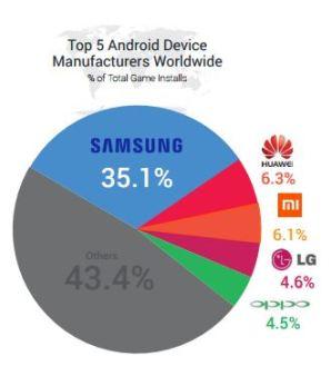 Samsung is dominant in smartphones.