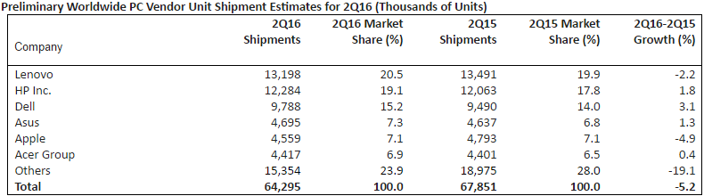 gartner_pc_shipments_q2_2016