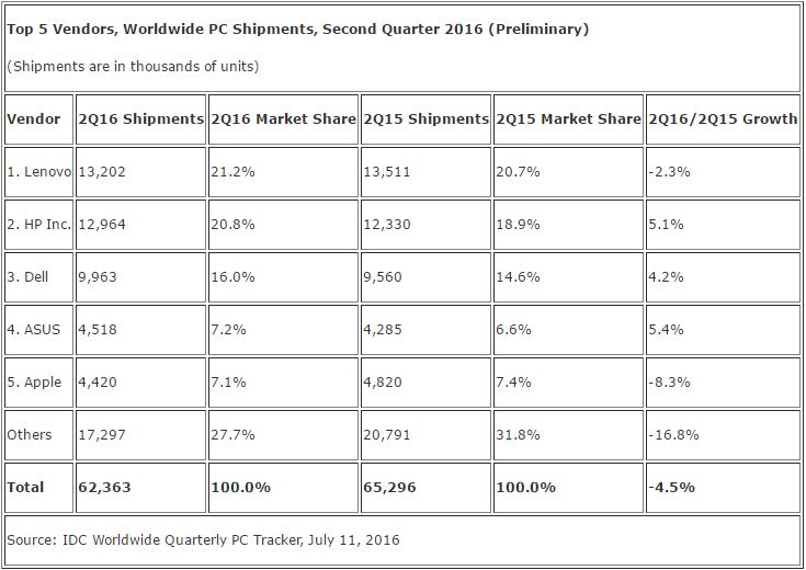 Global PC shipments fell 5.2% yoy in 2Q16, says Gartner
