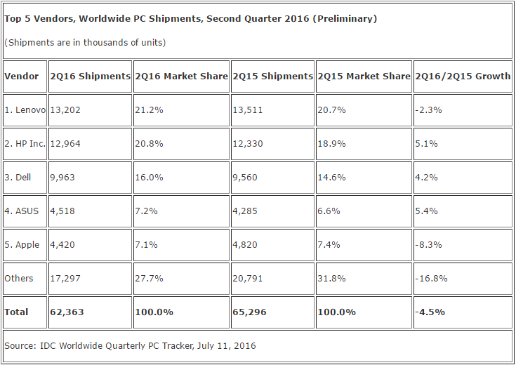 idc_pc_shipments_q2_2016