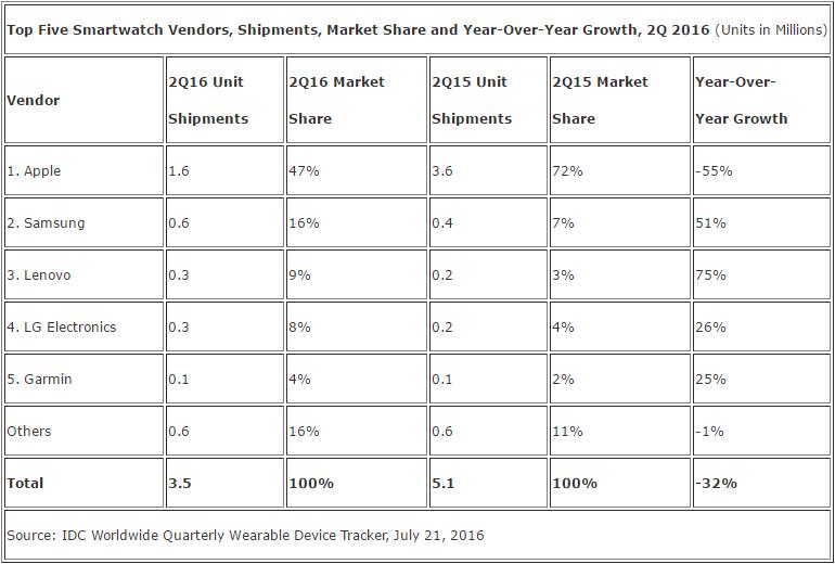 IDC Says Apple Watch Shipments Drop 55%