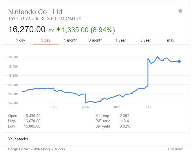 Nintendo jumps thanks to Pikachu and walking.