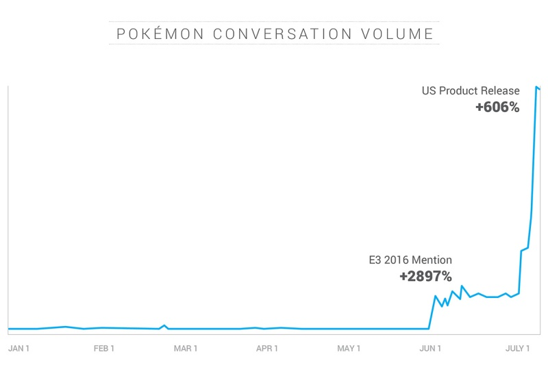 Pokémon Go saw an explosion in online conversations.