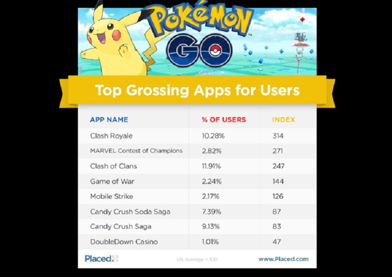 Pokémon Go players have these apps on their phones.
