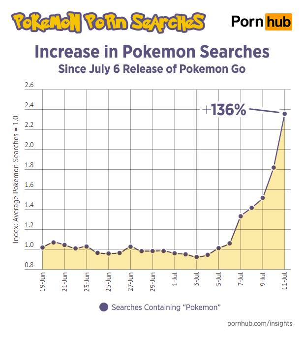 Pokémon Go made me hot from all the walking I did in the summer heat. Apparently, it's making others hot for different reasons.