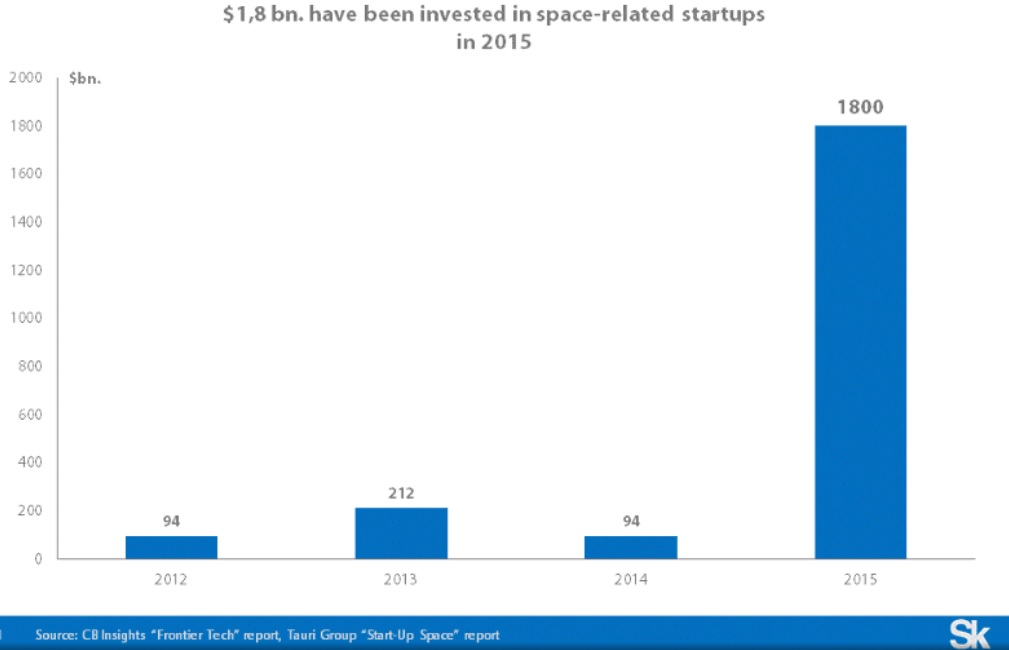 space startups