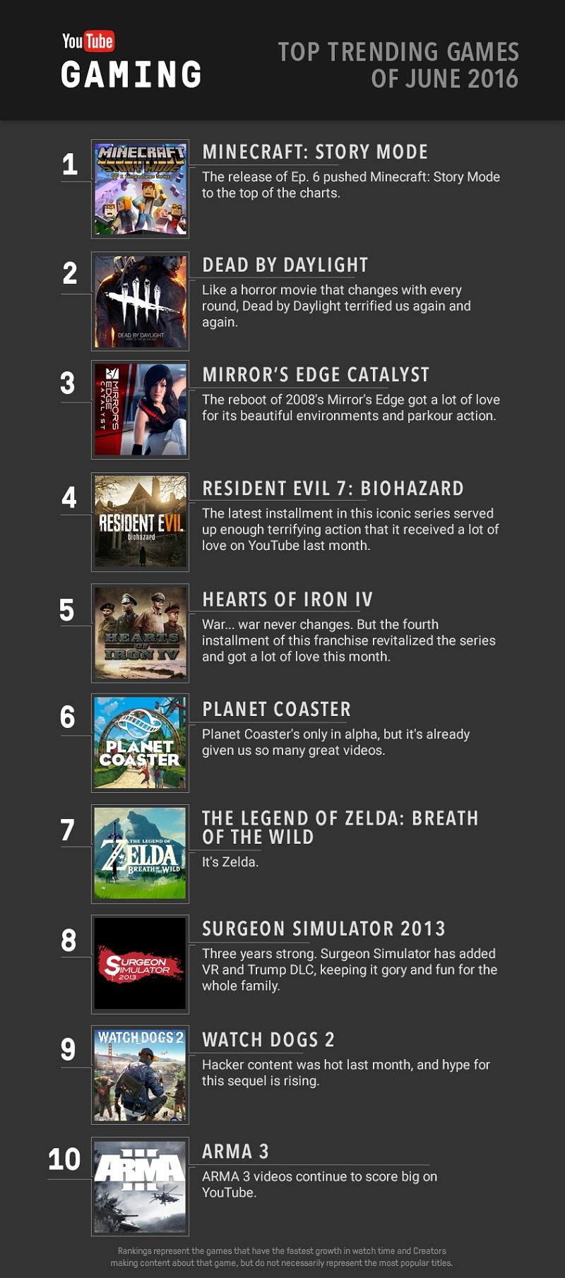 YouTube Gaming top games in June.