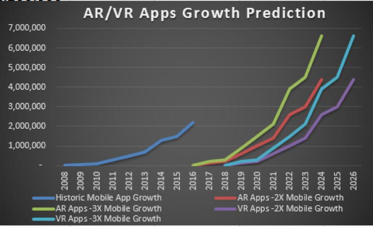 AR/VR App adoption