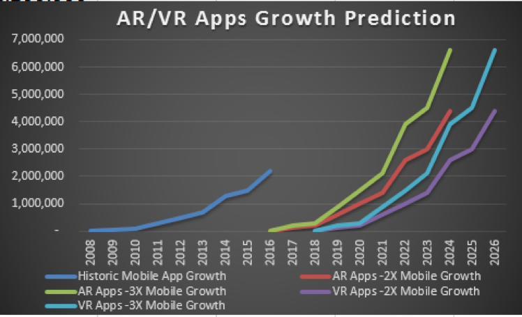 AR/VR App adoption