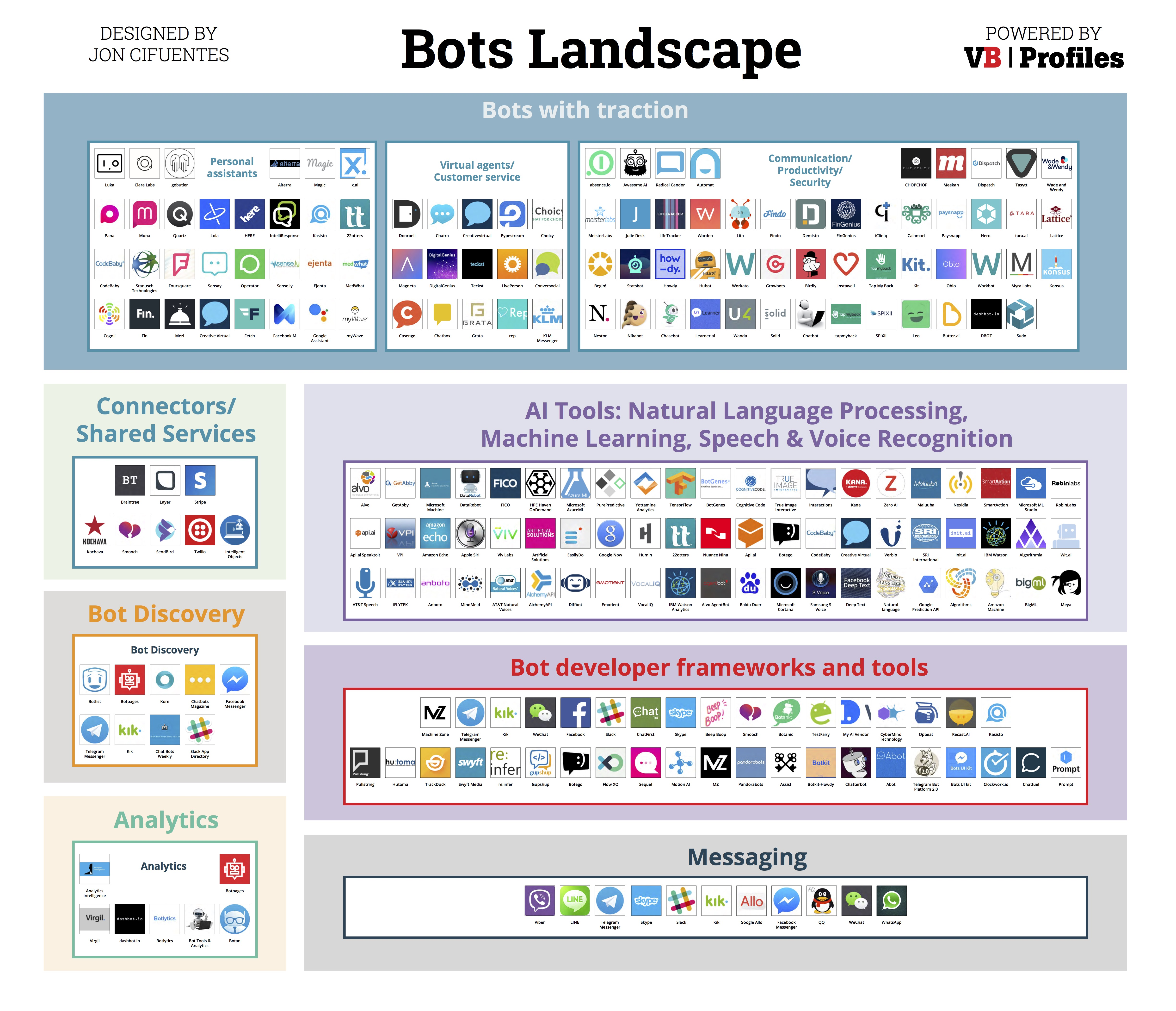 introducing the bots landscape  170  companies   4 billion in funding  thousands of bots