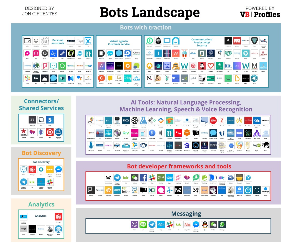 5750c48319b0c6 Introducing the Bots Landscape  170+ companies
