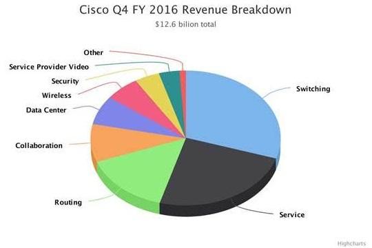Cisco revenue