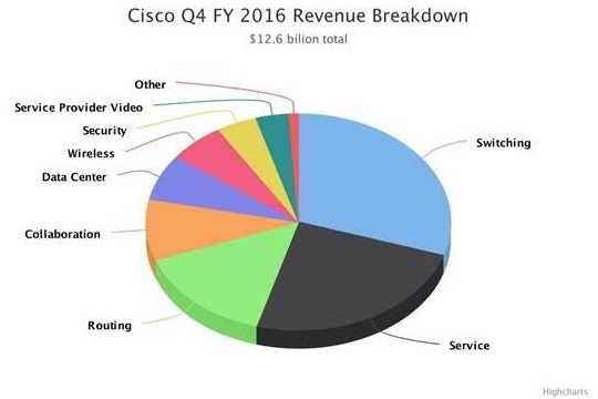 Cisco revenue