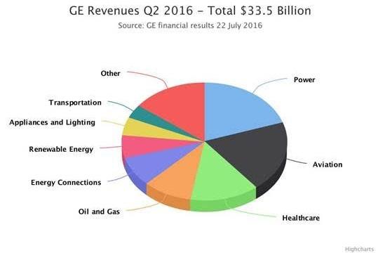 GE revenue