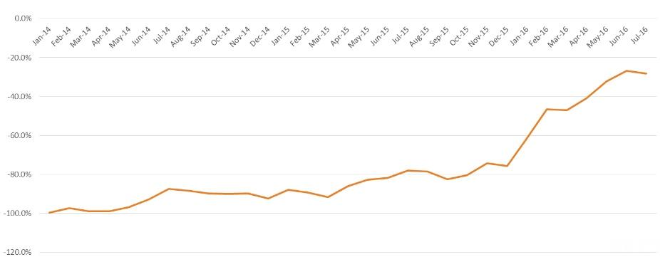 Google vs Facebook install trend