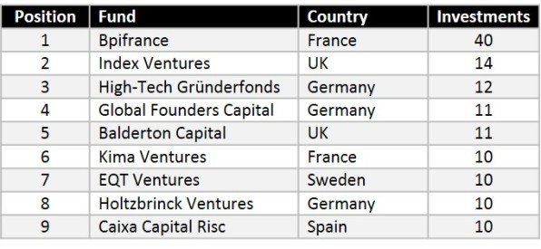Most active VCs