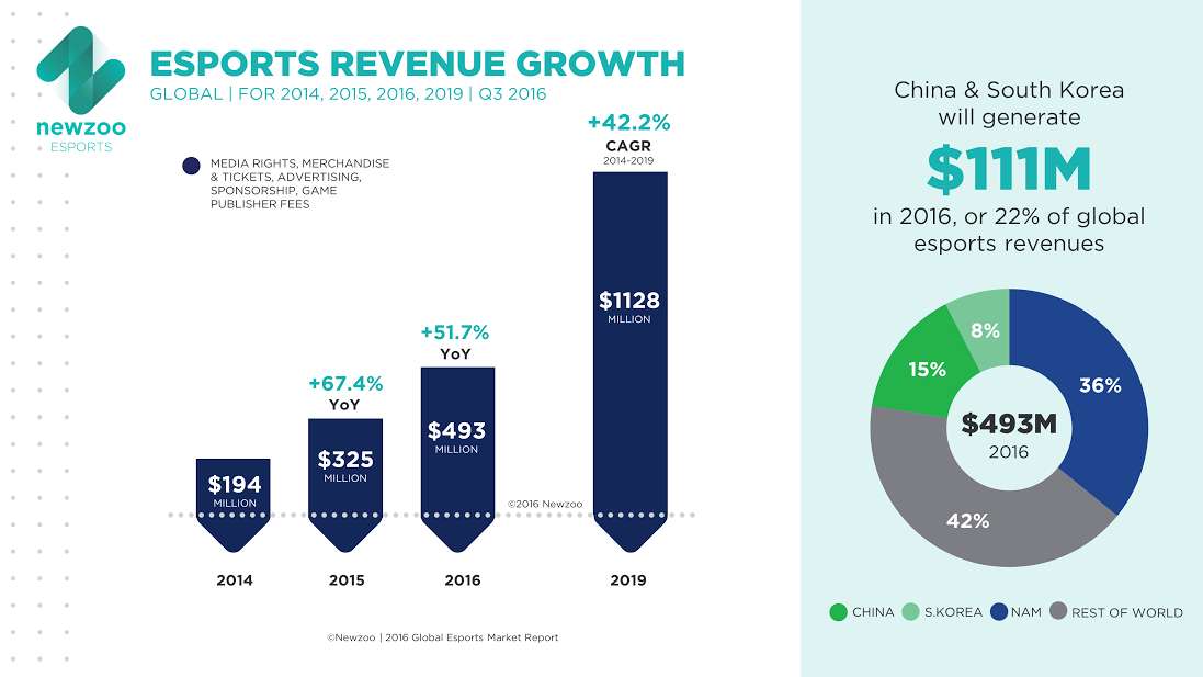Newzoo sees continued gains for esports revenues.