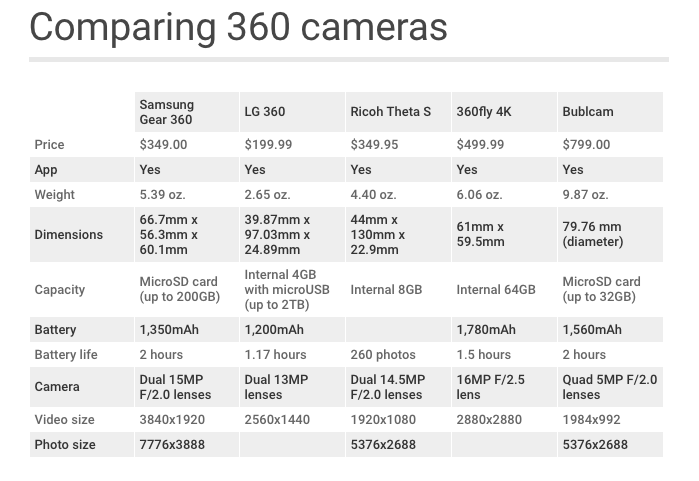 Comparing specifications for some of the 360-degree cameras out on the market.