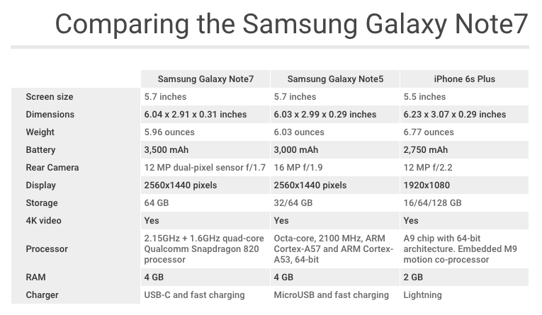 Comparing the Samsung Galaxy Note7 against the Note5 and iPhone 6s Plus.