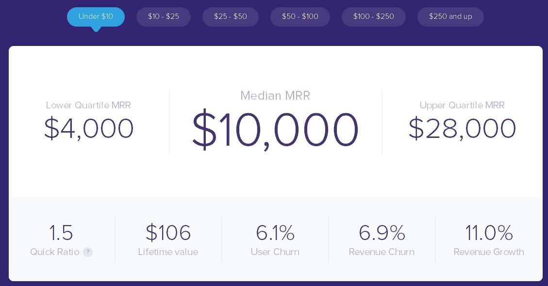 Average revenue per user