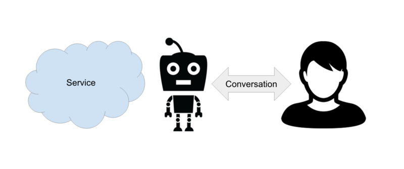 bots service