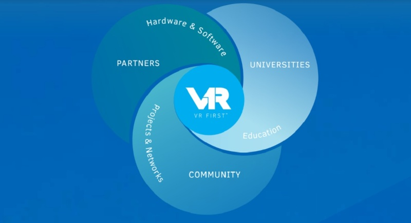 VR First brings together hardware and software partners for VR education.