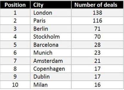 deals by city