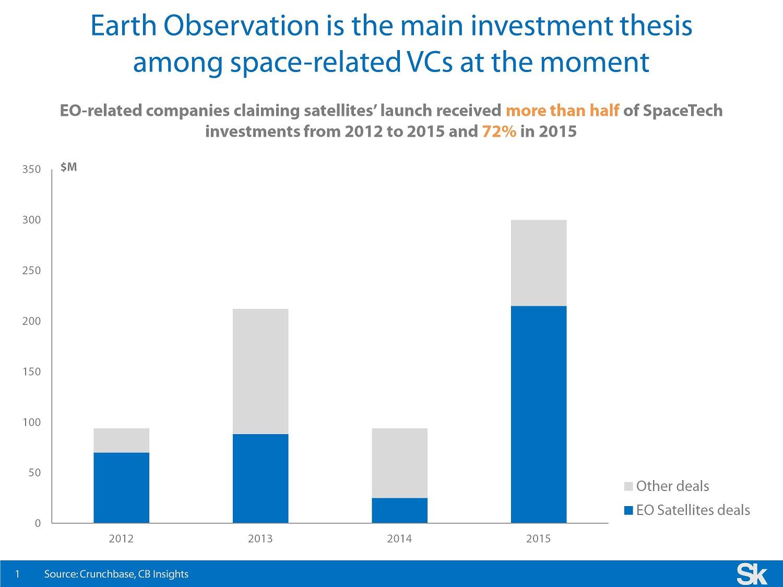 earth observation deals