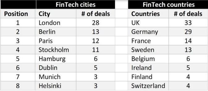 fintech deals by city