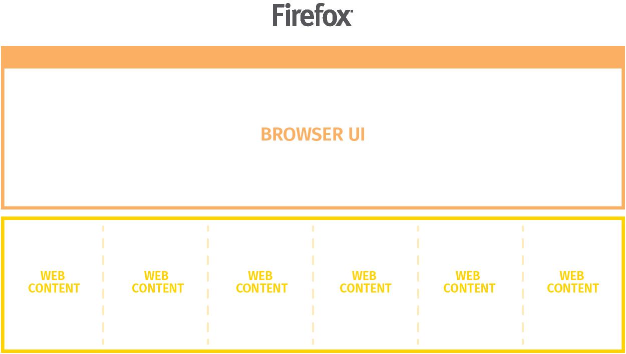 firefox_ui_processes