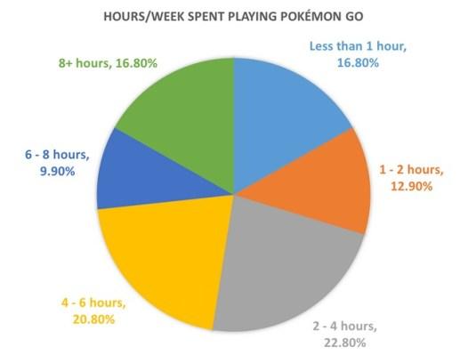 free-time for Pokemon