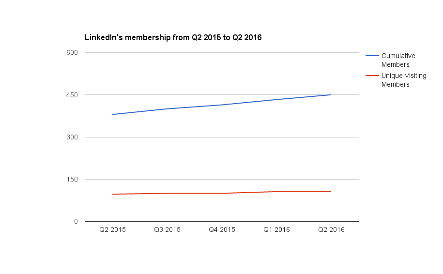 Graph of LinkedIn's membership charting cumulative member growth versus unique visiting members from Q2 2015 to Q2 2016.