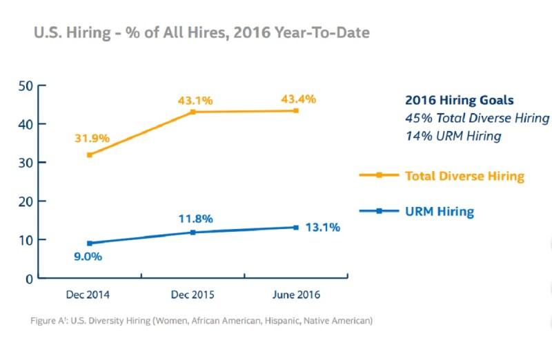 Intel's diverse hiring stats.