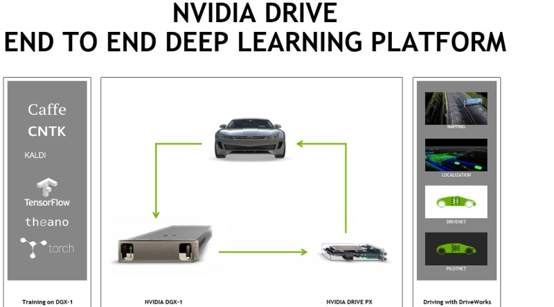 Nvidia's Drive PX 2 is aimed at self-driving cars.