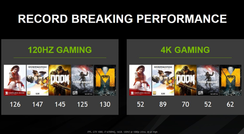 The GeForce GTX 10 Series chips can run games at high frame rates.