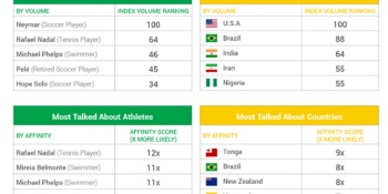 The Olympics outdoes the Super Bowl in generating social media buzz