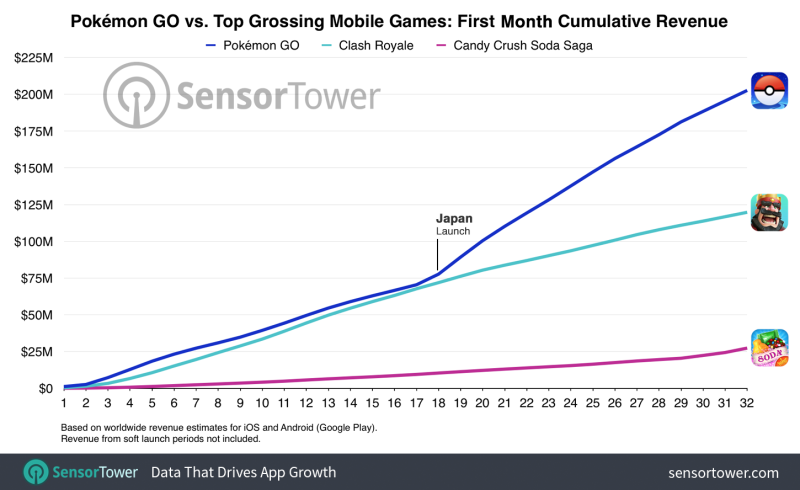 Pokemon Go's first month vs. Clash Royalye and Candy Crush Saga.