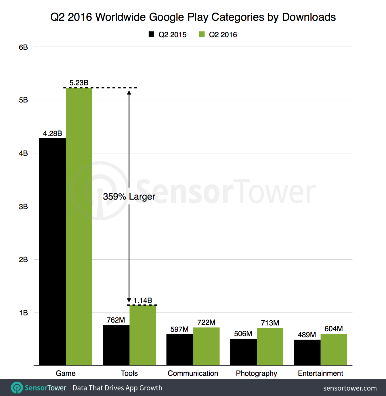 Top Android app categories for Q2 2016.