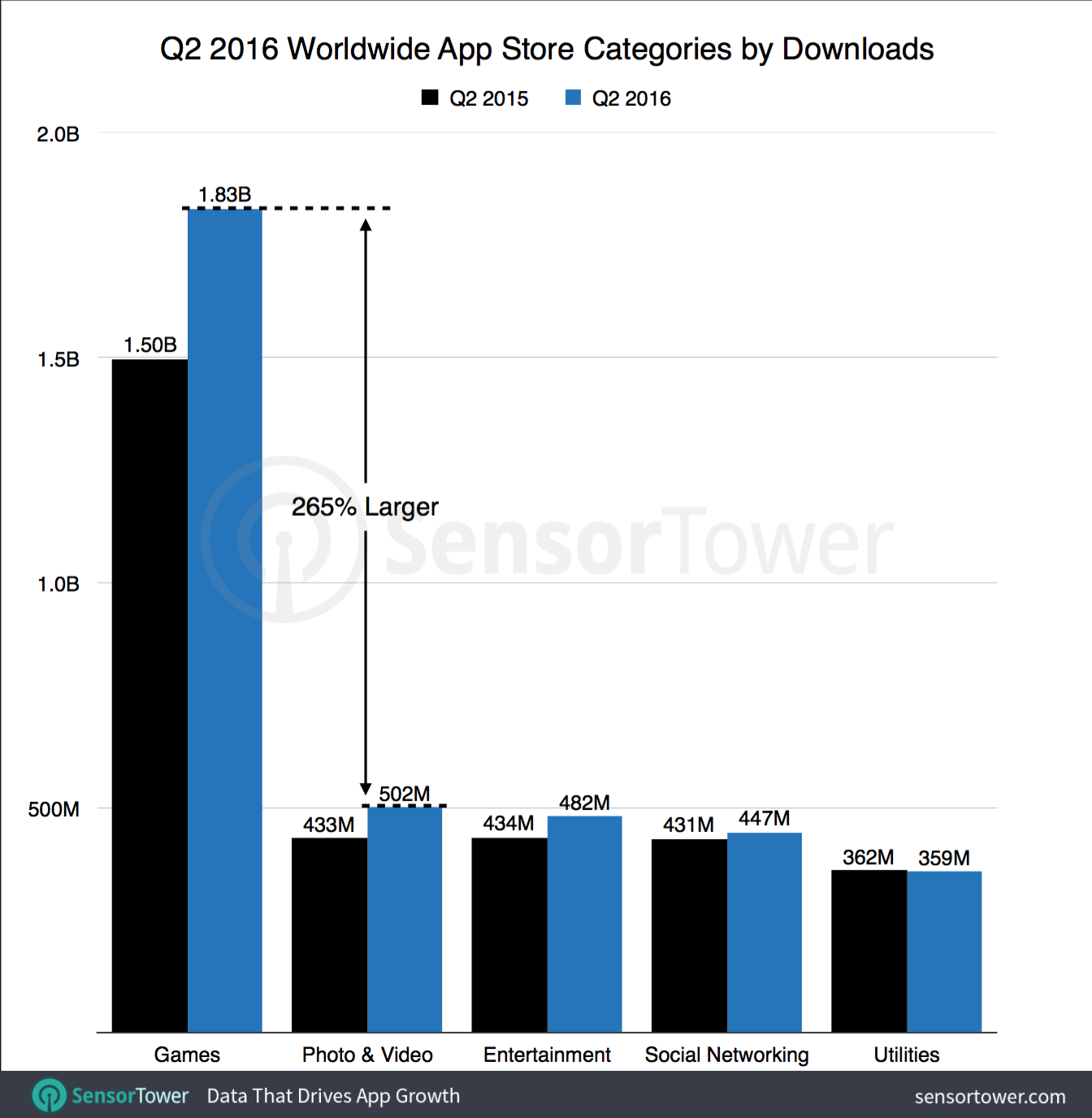 Top iOS app categories for Q2 2016.