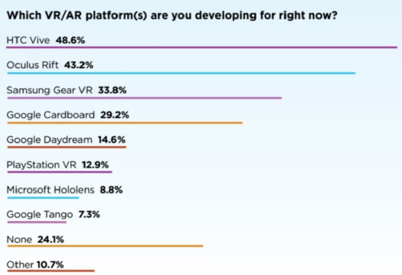 VRDC poll shows that the HTC Vive and the Oculus Rift are the favorites among VR developers.