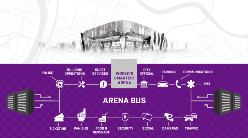 The arena bus system for the Sacramento Kings