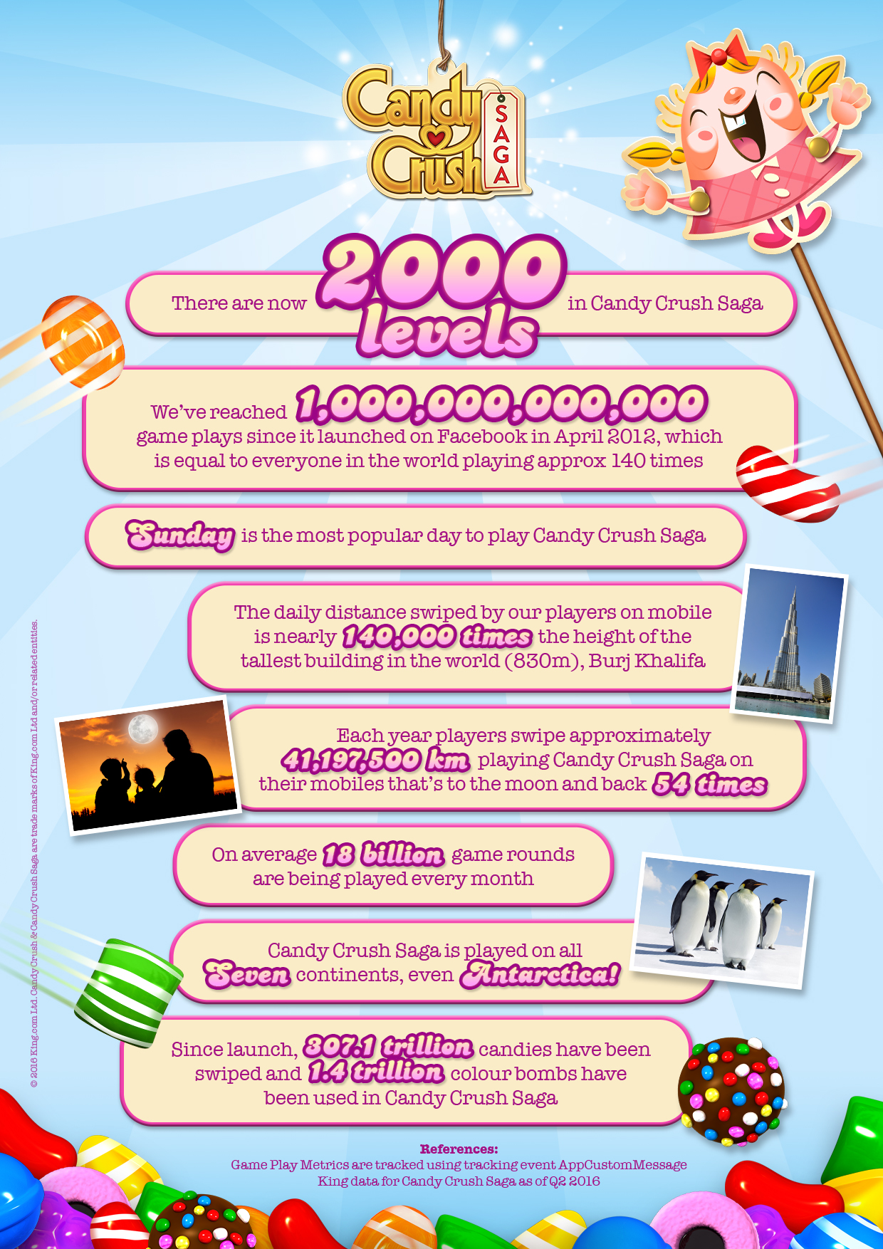 Candy Crush Saga 2000th level infographic.