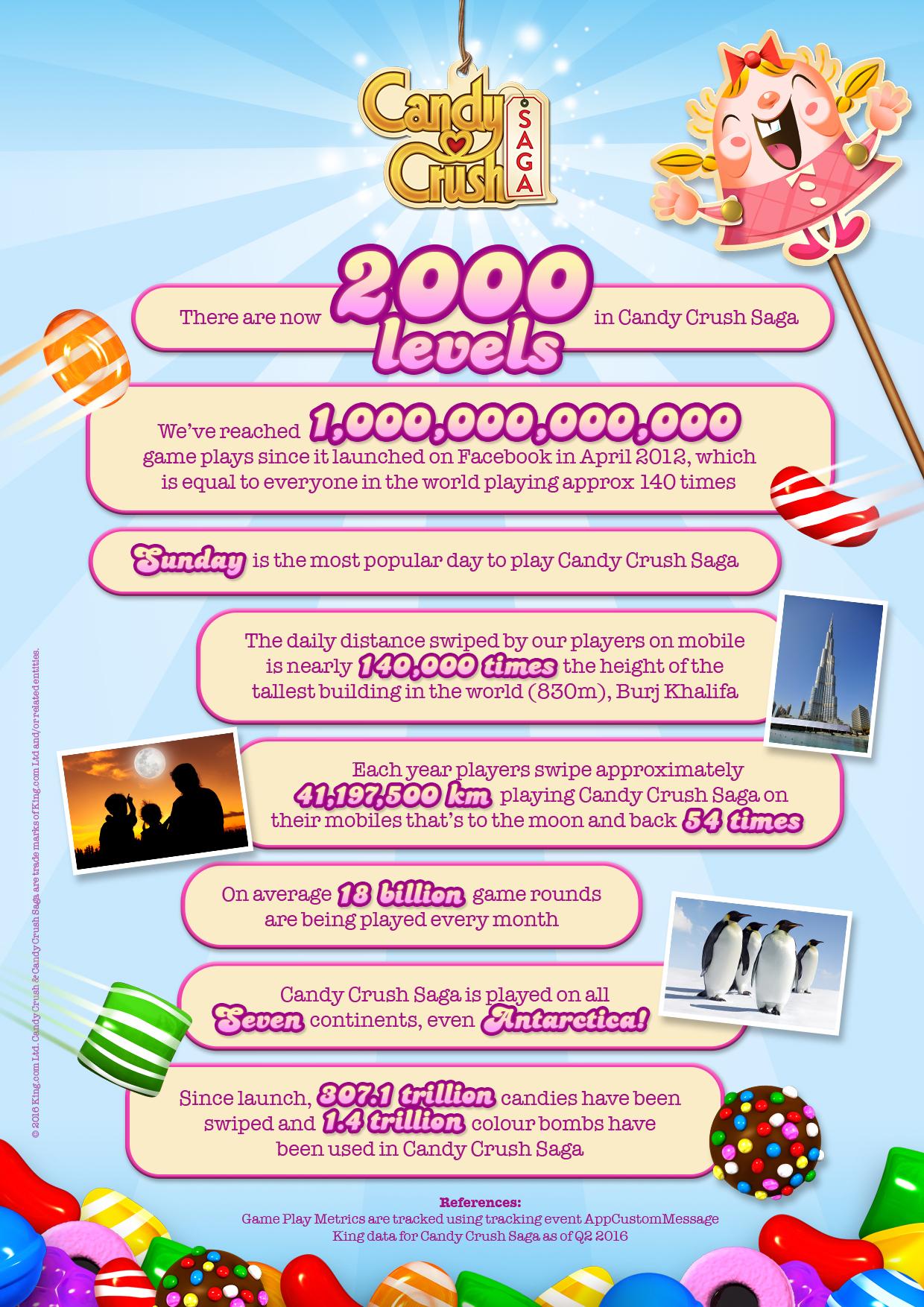 Candy Crush Saga 2000th level infographic.