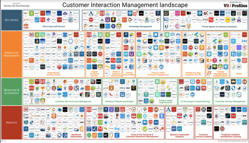 This chart is part of VB Profiles Customer Interaction Management series. (Disclosure: VB Profiles is a cooperative effort between VentureBeat and Spoke Intelligence.)